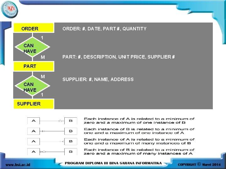 ORDER: #, DATE, PART #, QUANTITY 1 CAN HAVE M PART: #, DESCRIPTION, UNIT