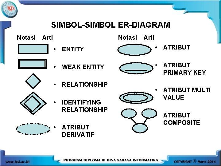 SIMBOL-SIMBOL ER-DIAGRAM Notasi Arti • ENTITY • ATRIBUT • WEAK ENTITY • ATRIBUT PRIMARY
