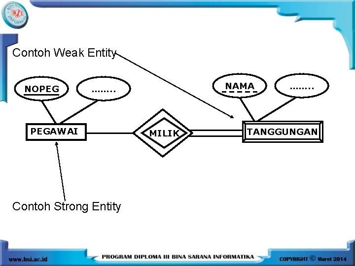 Contoh Weak Entity NOPEG NAMA ……. . PEGAWAI Contoh Strong Entity MILIK ……. .