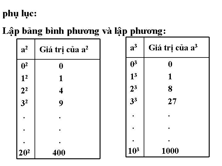 phụ lục: Lập bảng bình phương và lập phương: a 2 Giá trị của
