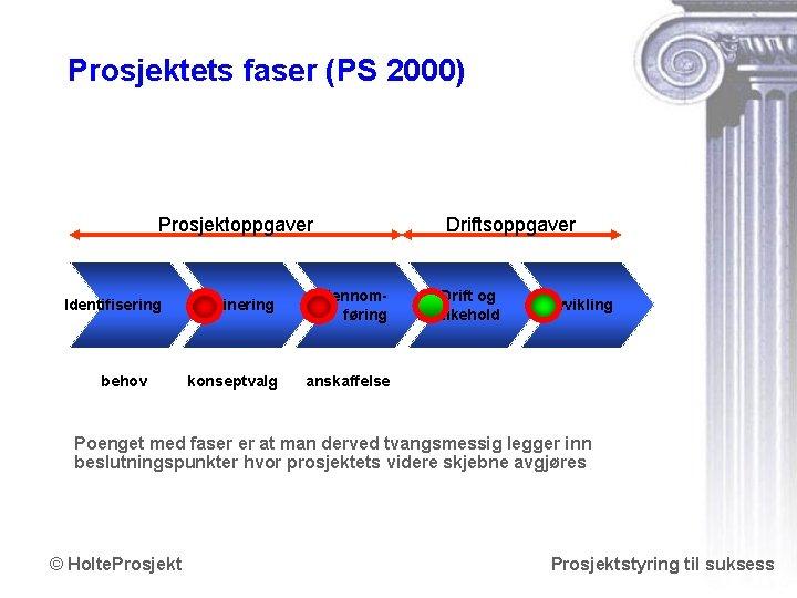 Prosjektets faser (PS 2000) Prosjektoppgaver Identifisering behov Driftsoppgaver Definering Gjennomføring konseptvalg anskaffelse Drift og