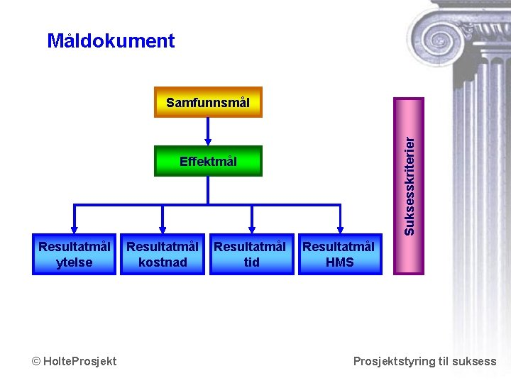 Måldokument Suksesskriterier Samfunnsmål Effektmål Resultatmål ytelse © Holte. Prosjekt Resultatmål kostnad Resultatmål tid Resultatmål