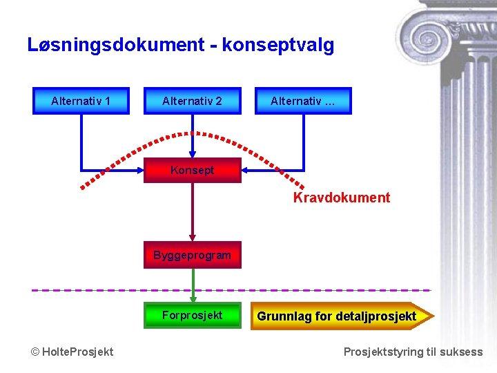 Løsningsdokument - konseptvalg Alternativ 1 Alternativ 2 Alternativ … Konsept Kravdokument Byggeprogram Forprosjekt ©