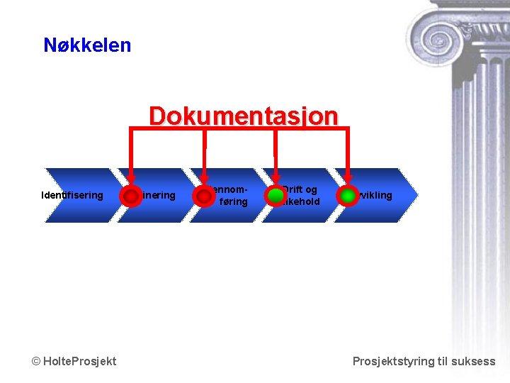 Nøkkelen Dokumentasjon Identifisering © Holte. Prosjekt Definering Gjennomføring Drift og vedlikehold Avvikling Prosjektstyring til