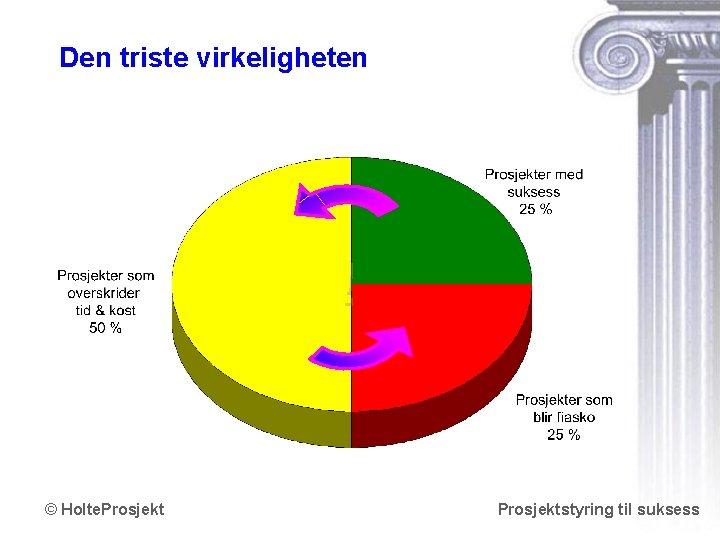 Den triste virkeligheten ! © Holte. Prosjektstyring til suksess www. holteprosjekt. no