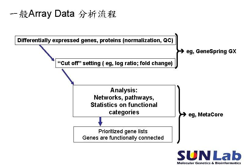 """一般Array Data 分析流程 Differentially expressed genes, proteins (normalization, QC) eg, Gene. Spring GX """"Cut"""