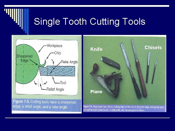 Single Tooth Cutting Tools Knife Plane Chisels