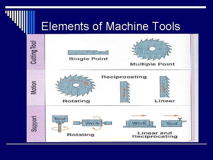 Elements of Machine Tools
