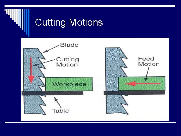 Cutting Motions o