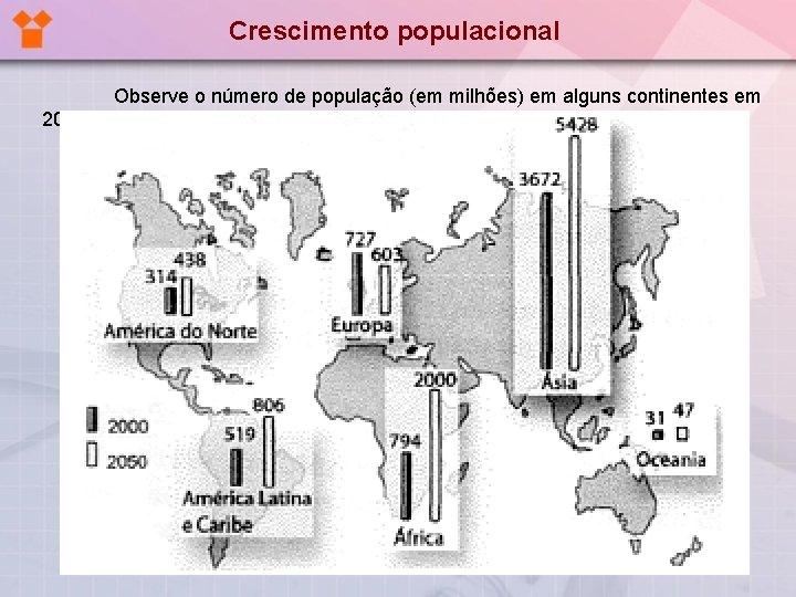 Crescimento populacional Observe o número de população (em milhões) em alguns continentes em 2000