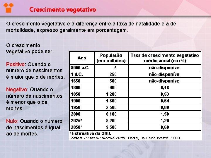 Crescimento vegetativo O crescimento vegetativo é a diferença entre a taxa de natalidade e