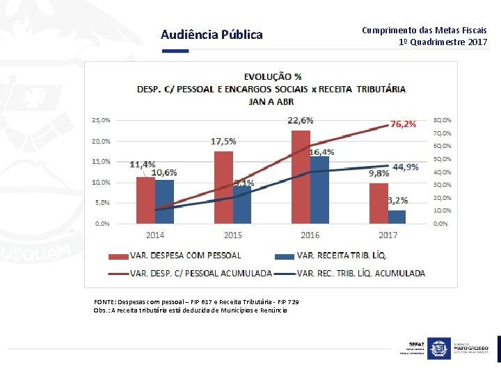 Audiência Pública FONTE: Despesas com pessoal – FIP 617 e Receita Tributária - FIP