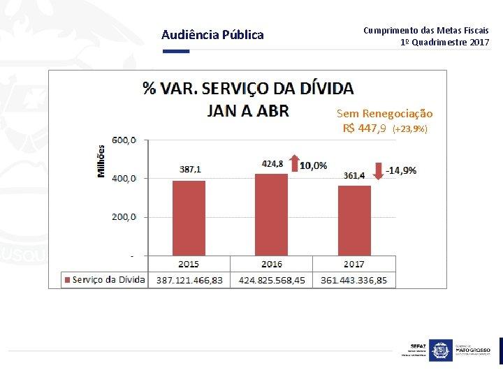 Audiência Pública Cumprimento das Metas Fiscais 1º Quadrimestre 2017 Sem Renegociação R$ 447, 9