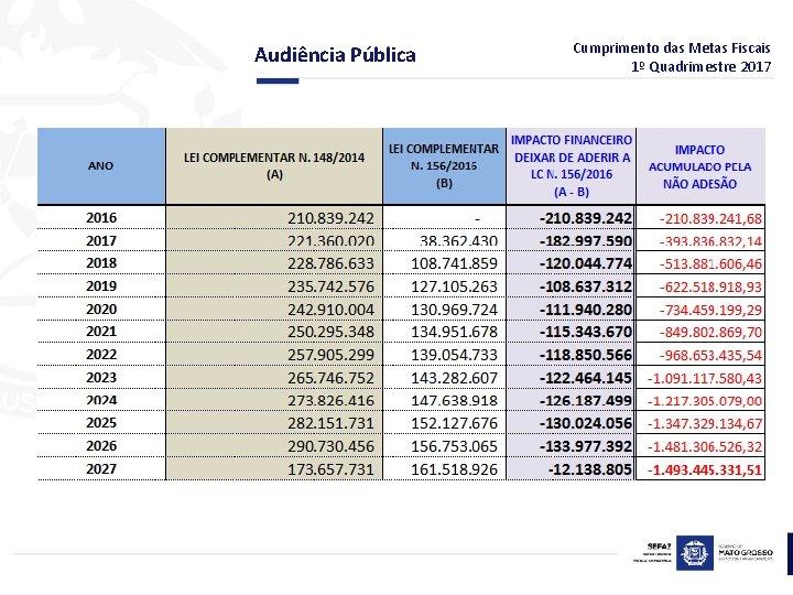 Audiência Pública Cumprimento das Metas Fiscais 1º Quadrimestre 2017