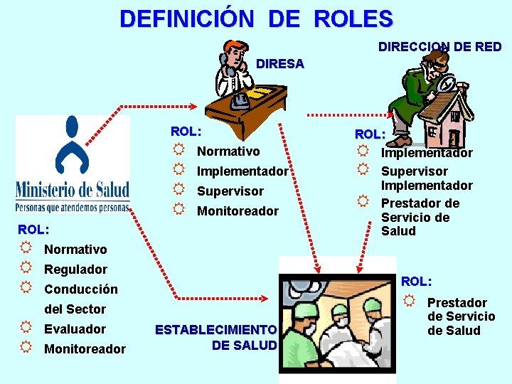DEFINICIÓN DE ROLES DIRECCION DE RED DIRESA ROL: R R Normativo Implementador Supervisor Monitoreador