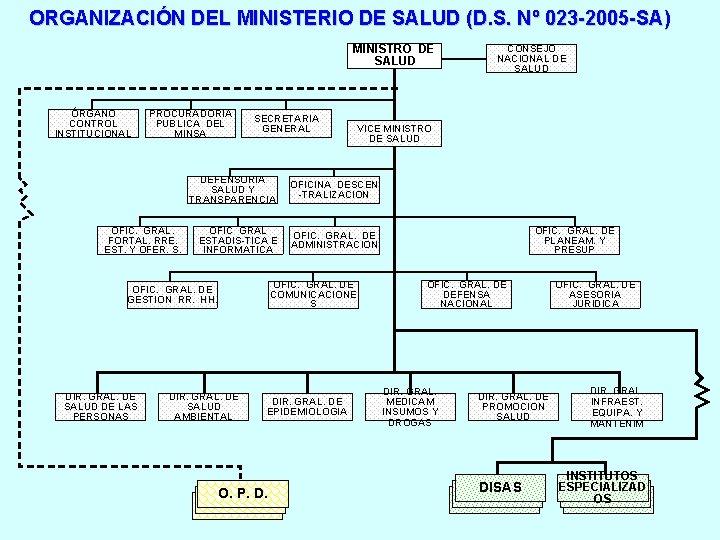 ORGANIZACIÓN DEL MINISTERIO DE SALUD (D. S. Nº 023 -2005 -SA) MINISTRO DE SALUD