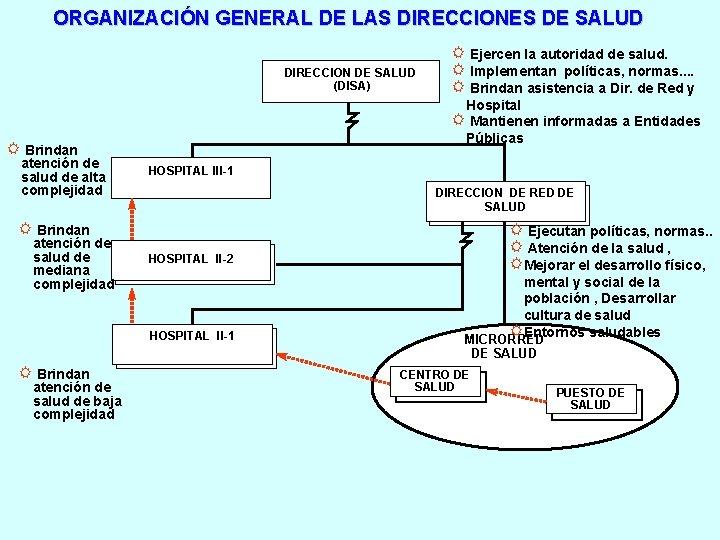 ORGANIZACIÓN GENERAL DE LAS DIRECCIONES DE SALUD DIRECCION DE SALUD (DISA) Hospital R Mantienen