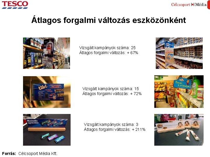 Átlagos forgalmi változás eszközönként Vizsgált kampányok száma: 25 Átlagos forgalmi változás: + 67% Vizsgált