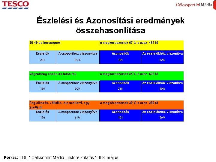 Észlelési és Azonosítási eredmények összehasonlítása Forrás: TGI, * Célcsoport Média, Instore kutatás 2008. május
