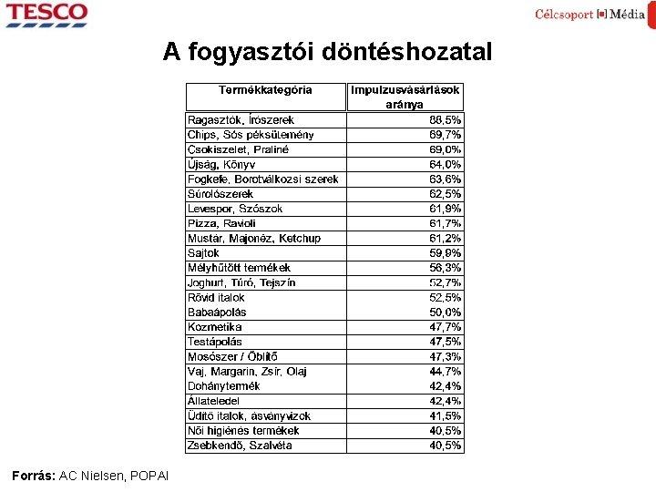 A fogyasztói döntéshozatal Forrás: AC Nielsen, POPAI