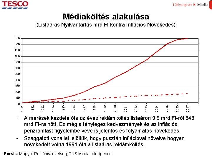 Médiaköltés alakulása (Listaáras Nyilvántartás mrd Ft kontra Inflációs Növekedés) • • A mérések kezdete