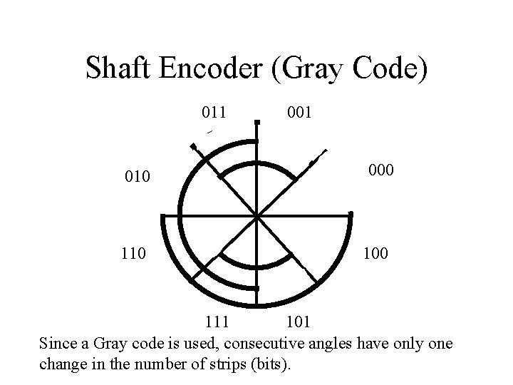Shaft Encoder (Gray Code) 011 010 110 001 000 111 101 Since a Gray