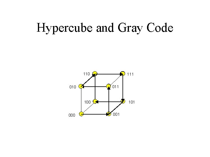 Hypercube and Gray Code 110 111 010 100 000 101 001