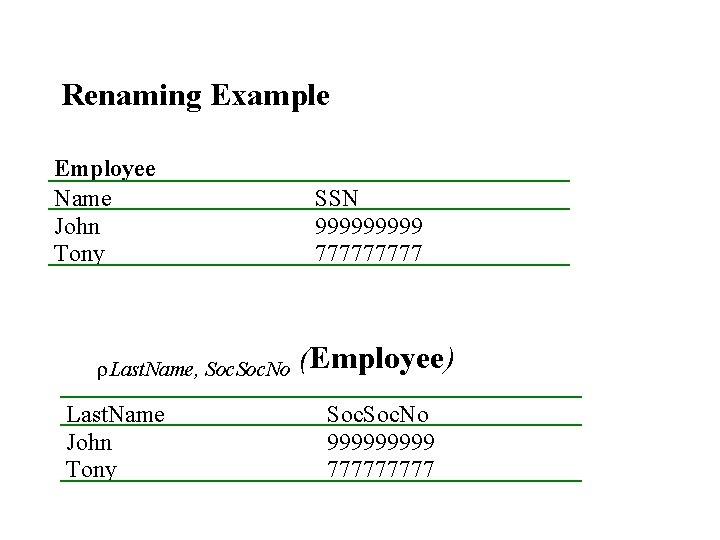 Renaming Example Employee Name John Tony r. Last. Name, Soc. No Last. Name John