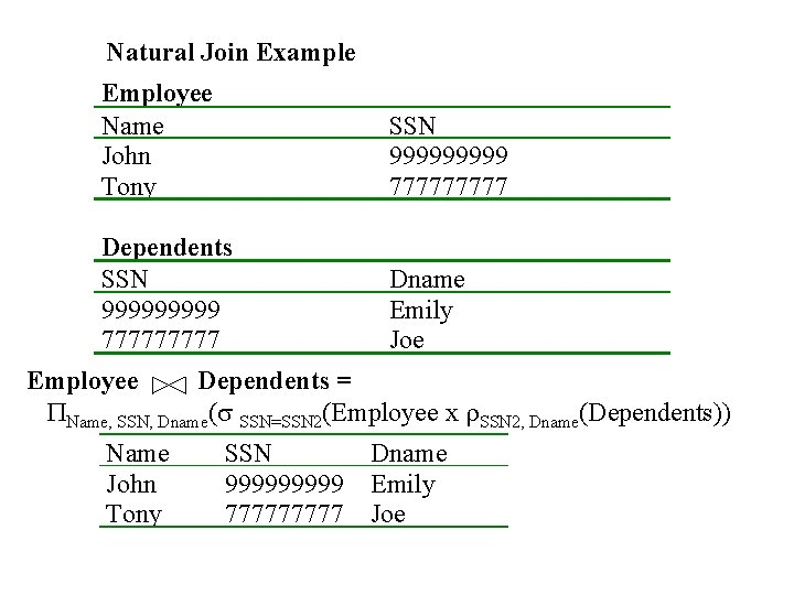 Natural Join Example Employee Name John Tony SSN 99999 77777 Dependents SSN 99999 77777