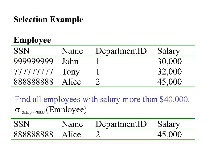 Find all employees with salary more than $40, 000. s Salary > 40000 (Employee)