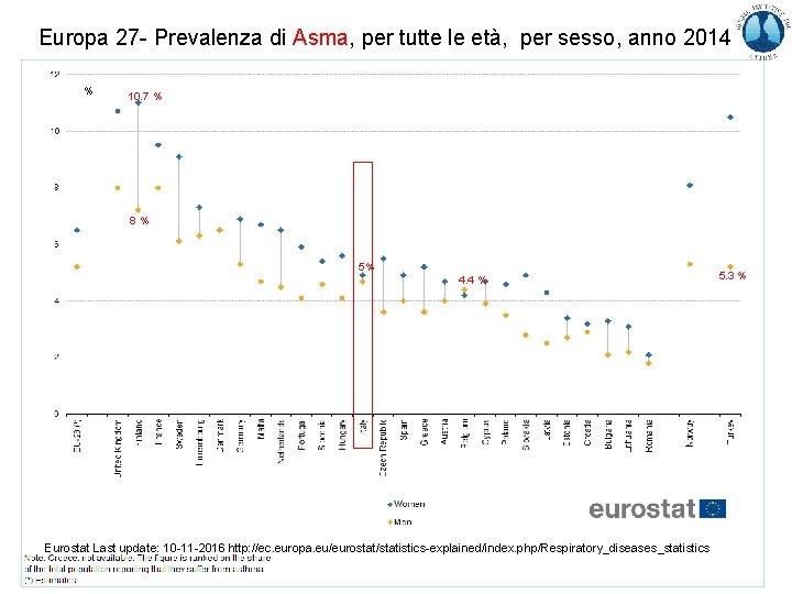 Europa 27 - Prevalenza di Asma, per tutte le età, per sesso, anno 2014