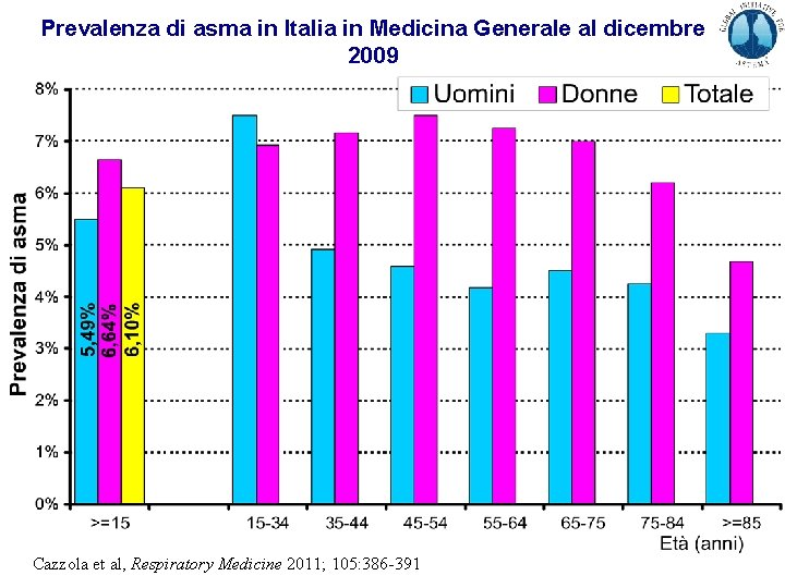 Prevalenza di asma in Italia in Medicina Generale al dicembre 2009 Cazzola et al,
