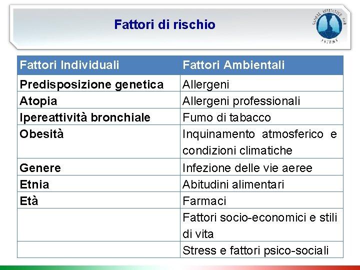 Fattori di rischio Fattori Individuali Fattori Ambientali Predisposizione genetica Atopia Ipereattività bronchiale Obesità Allergeni
