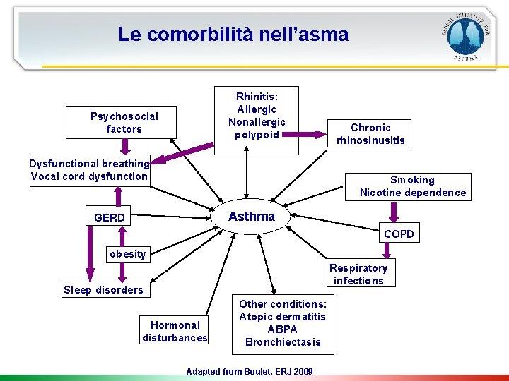 Le comorbilità nell'asma Rhinitis: Allergic Nonallergic polypoid Psychosocial factors Dysfunctional breathing Vocal cord dysfunction