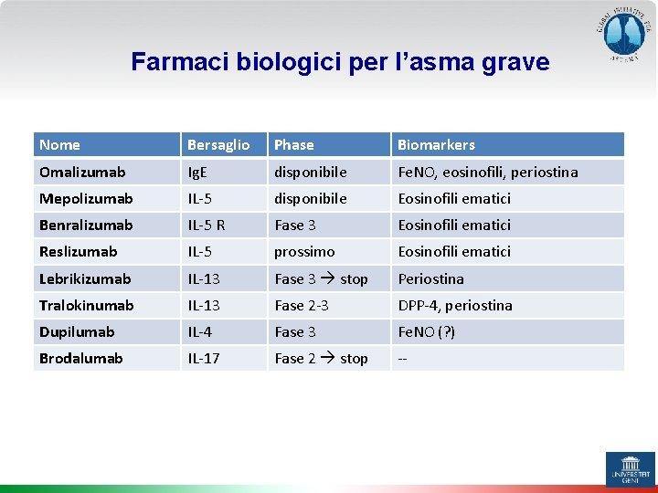 Farmaci biologici per l'asma grave Nome Bersaglio Phase Biomarkers Omalizumab Ig. E disponibile Fe.