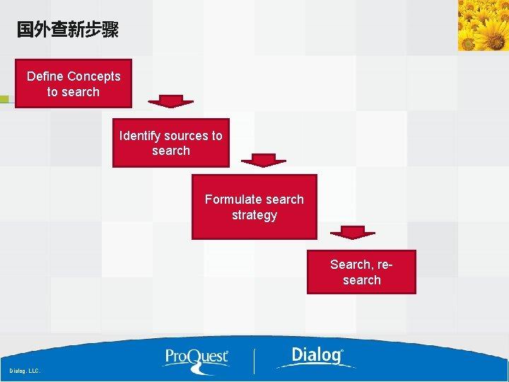 国外查新步骤 Define Concepts to search Identify sources to search Formulate search strategy Search, research