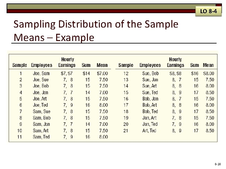 LO 8 -4 Sampling Distribution of the Sample Means – Example 8 -20