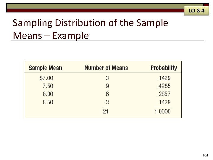LO 8 -4 Sampling Distribution of the Sample Means – Example 8 -21