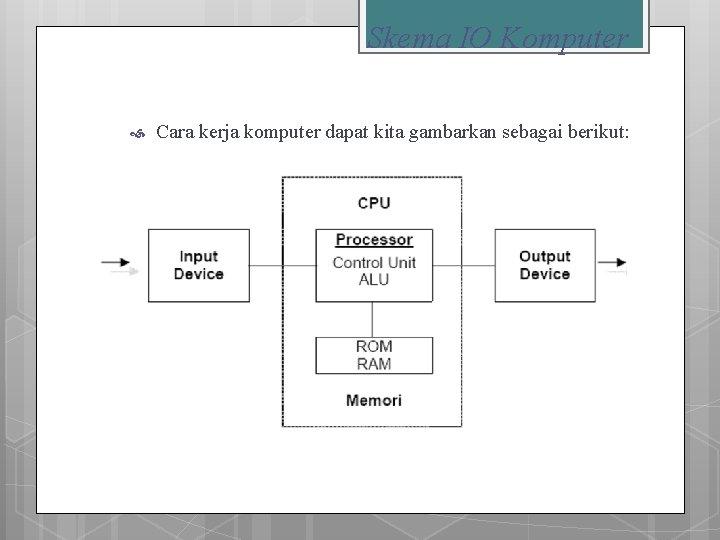 Skema IO Komputer Cara kerja komputer dapat kita gambarkan sebagai berikut: