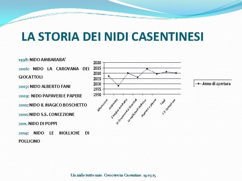 LA STORIA DEI NIDI CASENTINESI 1998: NIDO AMBARABA' 2006: NIDO LA CAROVANA DEI GIOCATTOLI