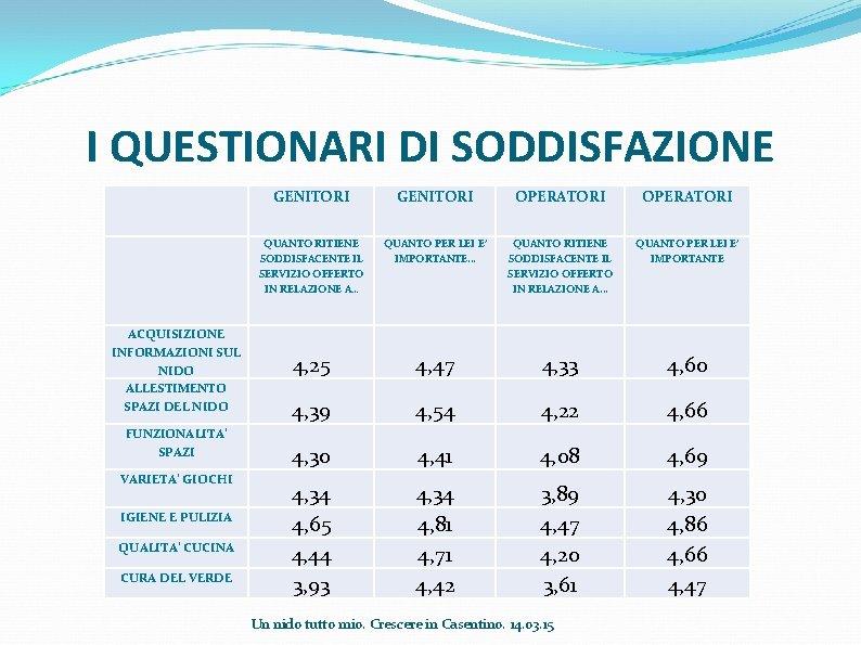 I QUESTIONARI DI SODDISFAZIONE GENITORI OPERATORI QUANTO RITIENE SODDISFACENTE IL SERVIZIO OFFERTO IN RELAZIONE