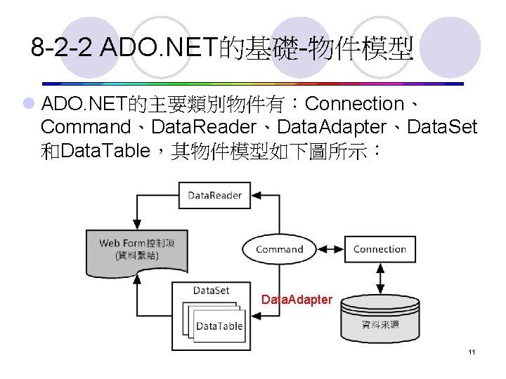 8 -2 -2 ADO. NET的基礎-物件模型 l ADO. NET的主要類別物件有:Connection、 Command、Data. Reader、Data. Adapter、Data. Set 和Data. Table,其物件模型如下圖所示: