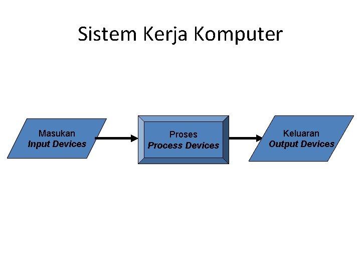 Sistem Kerja Komputer Masukan Input Devices Proses Process Devices Keluaran Output Devices