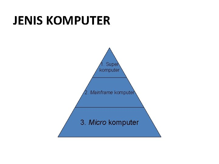 JENIS KOMPUTER 1. Super komputer 2. Mainframe komputer 3. Micro komputer