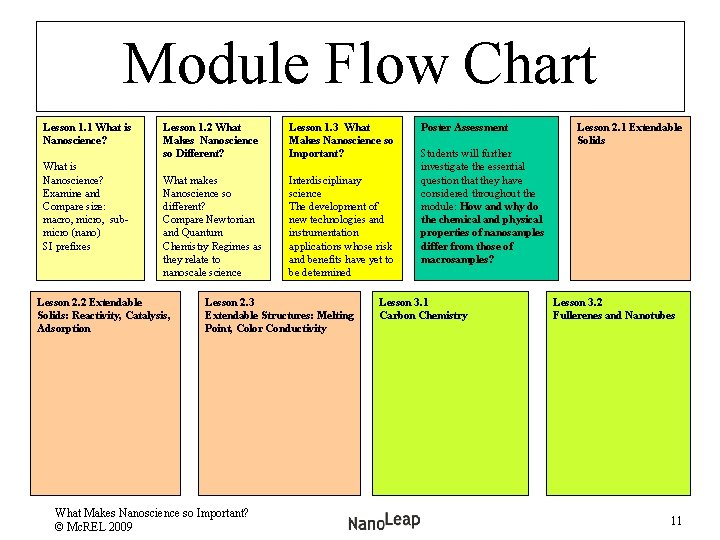 Module Flow Chart Lesson 1. 1 What is Nanoscience? Examine and Compare size: macro,