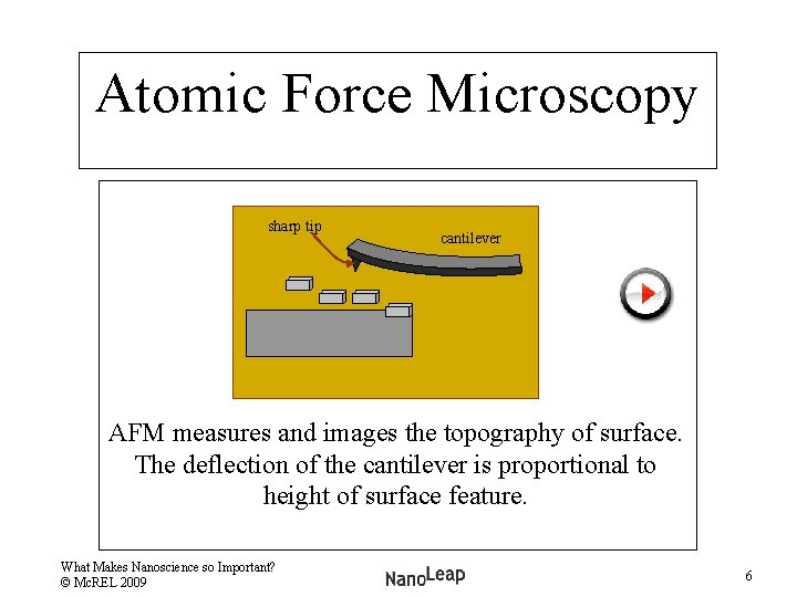 Atomic Force Microscopy sharp tip cantilever AFM measures and images the topography of surface.