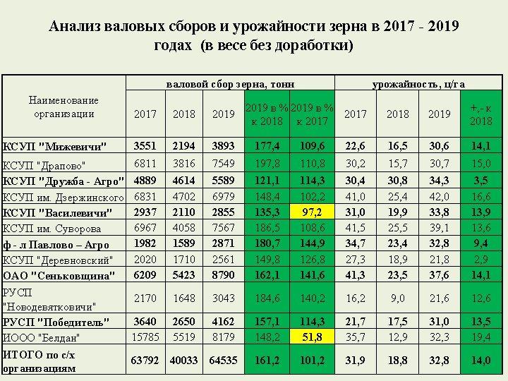 Анализ валовых сборов и урожайности зерна в 2017 - 2019 годах (в весе без