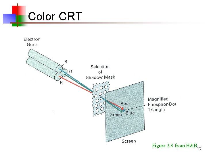 Color CRT Figure 2. 8 from H&B 15