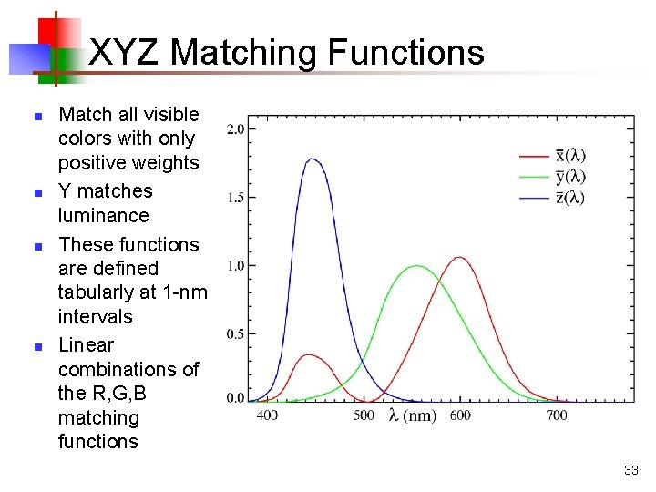 XYZ Matching Functions n n Match all visible colors with only positive weights Y