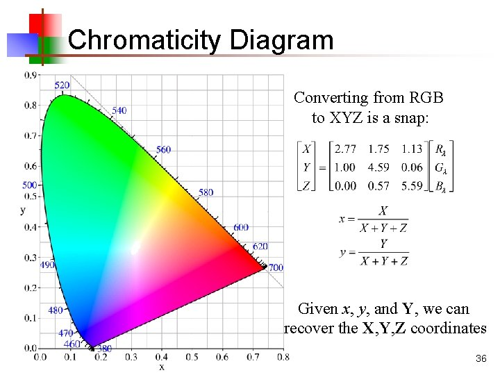 Chromaticity Diagram Converting from RGB to XYZ is a snap: Given x, y, and